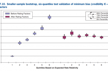 Minimum Bias, Generalized Linear Models, and Credibility in the Context of Predictive Modeling
